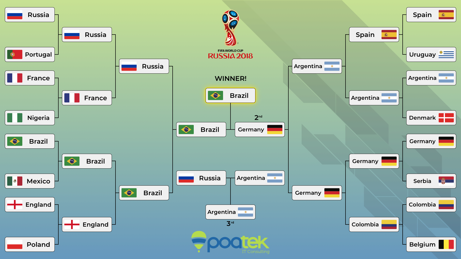 We used Neural Networks to predict the 2018 World Cup champion